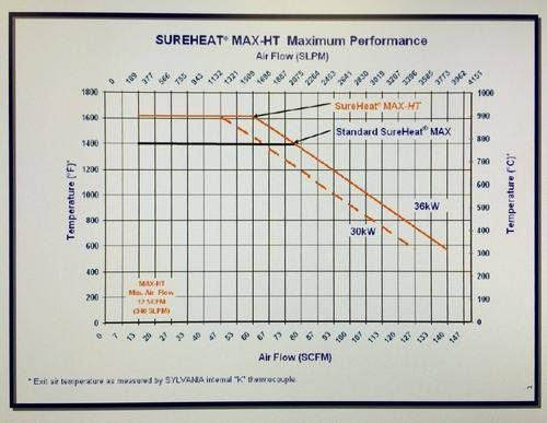 sureheat_max_ht_performance